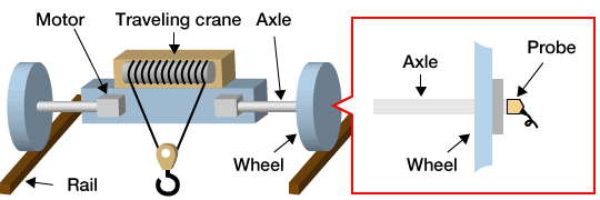 Phased Array Ultrasonic Testing of Flaw in Rotary Shafts